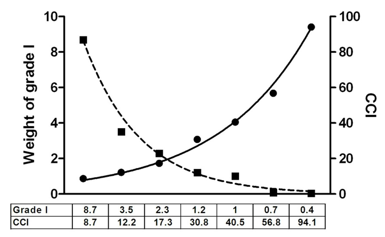 Diagramm mit Wertetabelle für CCI