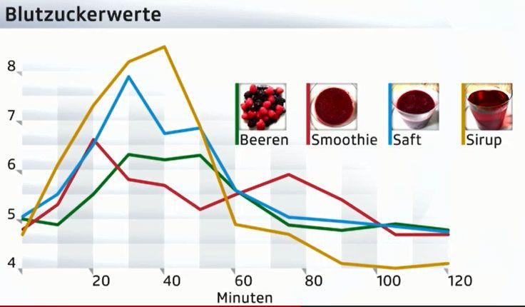 Diagramm zu Blutzuckerwerten bei der Einnahme von Smoothies