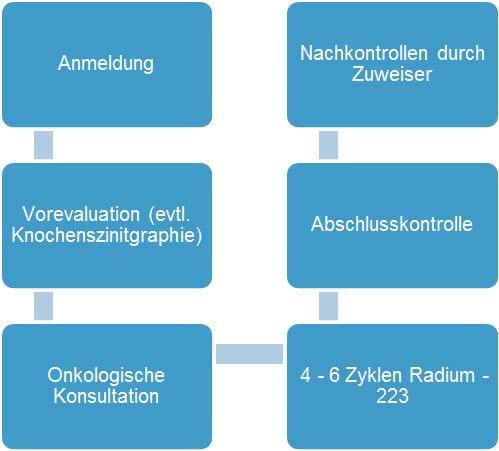 Ablauf der Radium 223 Therapie beim Prostatakarzinom