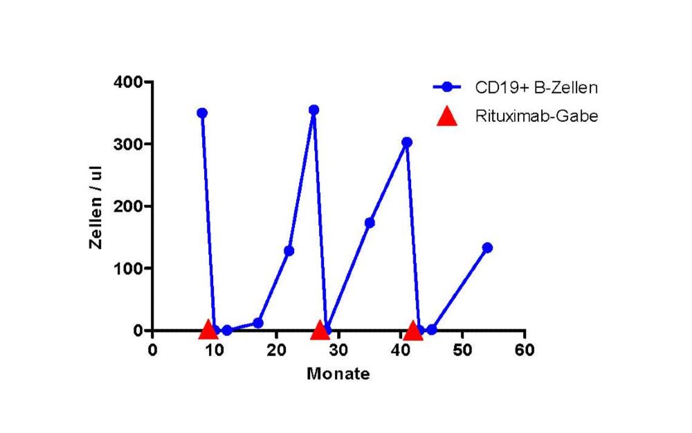 Verteilung von Zellen bei Rituximab-Gabe Diagramm