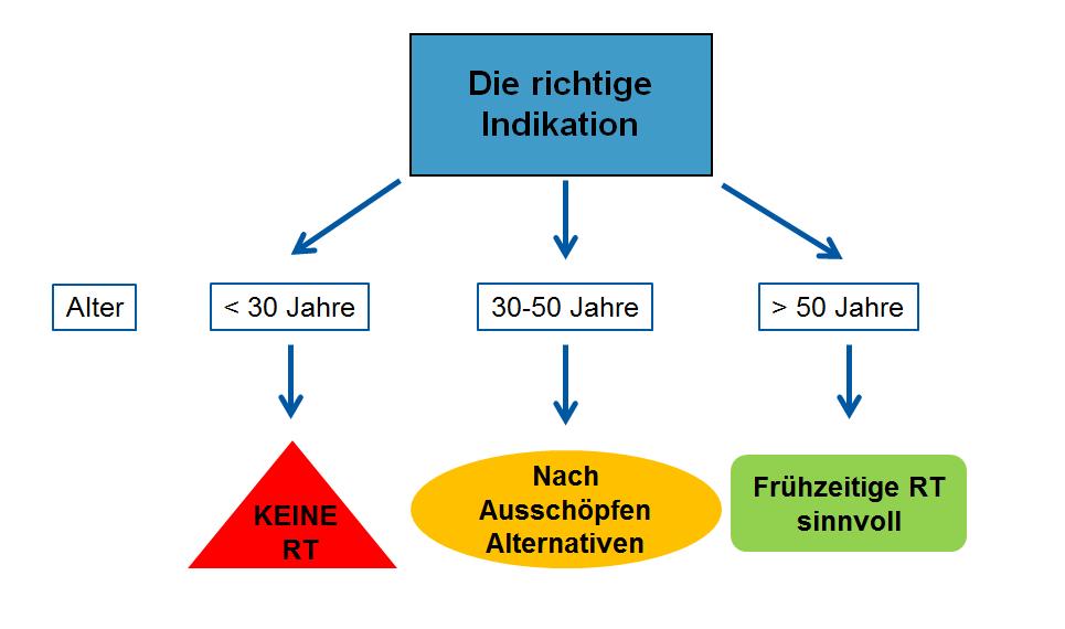 Grafik mit Schritten zur richtigen Indikation