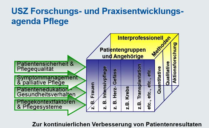 Darstellung der USZ Forschungs- und Praxisentwicklungsagenda Pflege