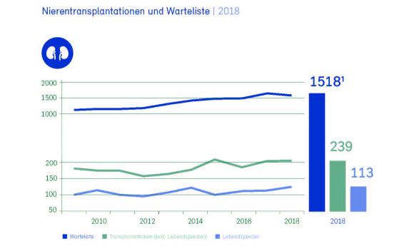 Statistik Warteliste Nierentransplantation